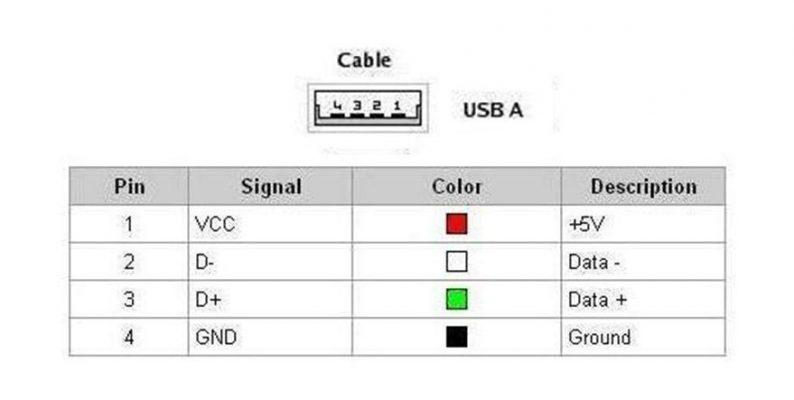 Cable-USB-tipo-A-macho-macho-conexión