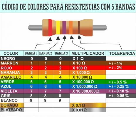 codigo_colores_resistencias_5_bandas