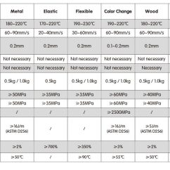 Filamento PLA Filamento PLA Impresora 3d Flashforge PLA 1kg 1.75mm