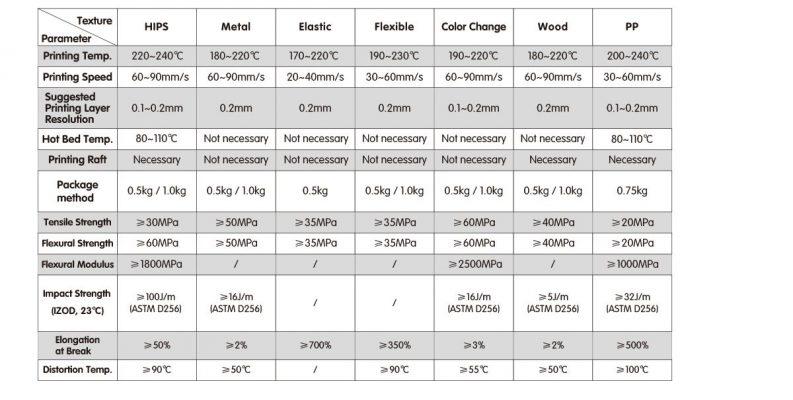 Filamento PETG Filamento PETG Impresora 3d Flashforge PETG 1kg 1.75mm