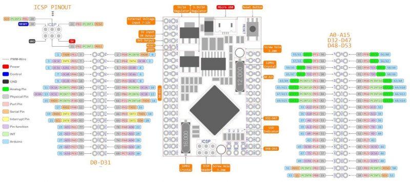 pines arduino pro mega 2560 ch340